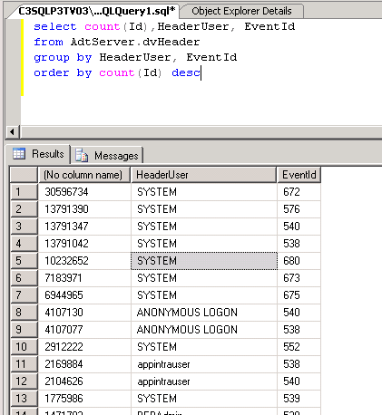SQL Query: Events by EventID and by User